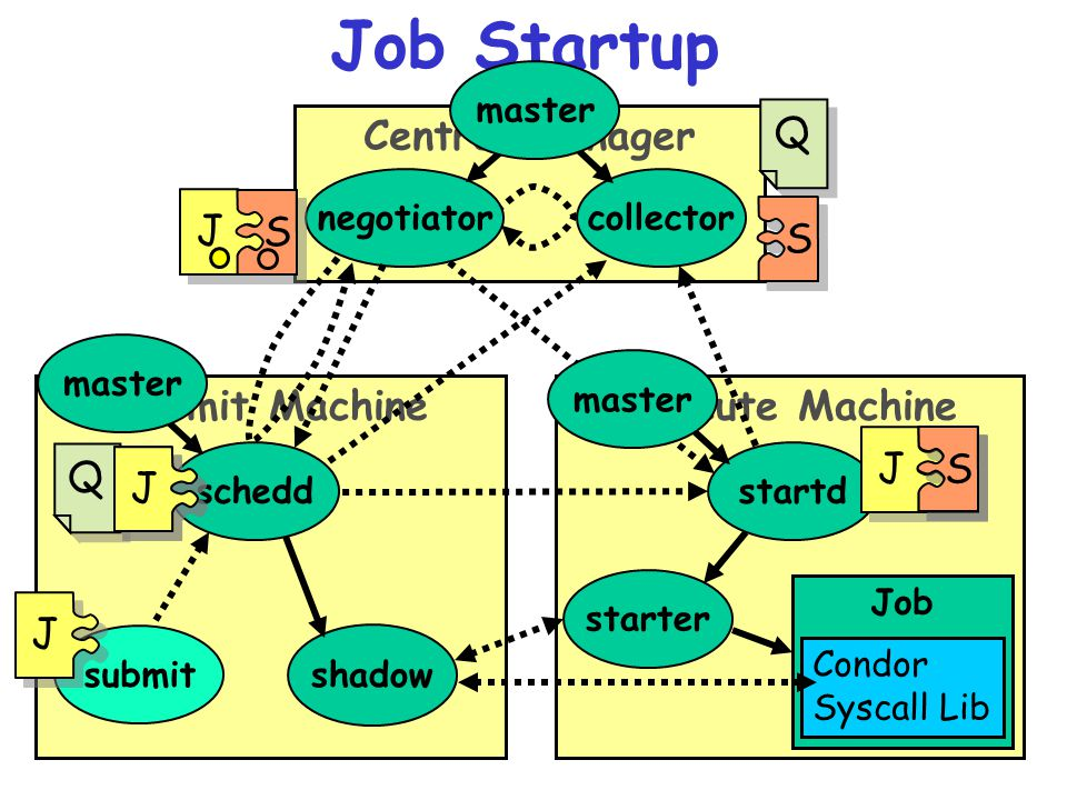 www.cs.wisc.edu/Condor 15 Execute MachineSubmit Machine Job Startup submit schedd starter Job shadow Condor Syscall Lib startd Central Manager collectornegotiator Q Q J S Q Q S J J S J J S S master