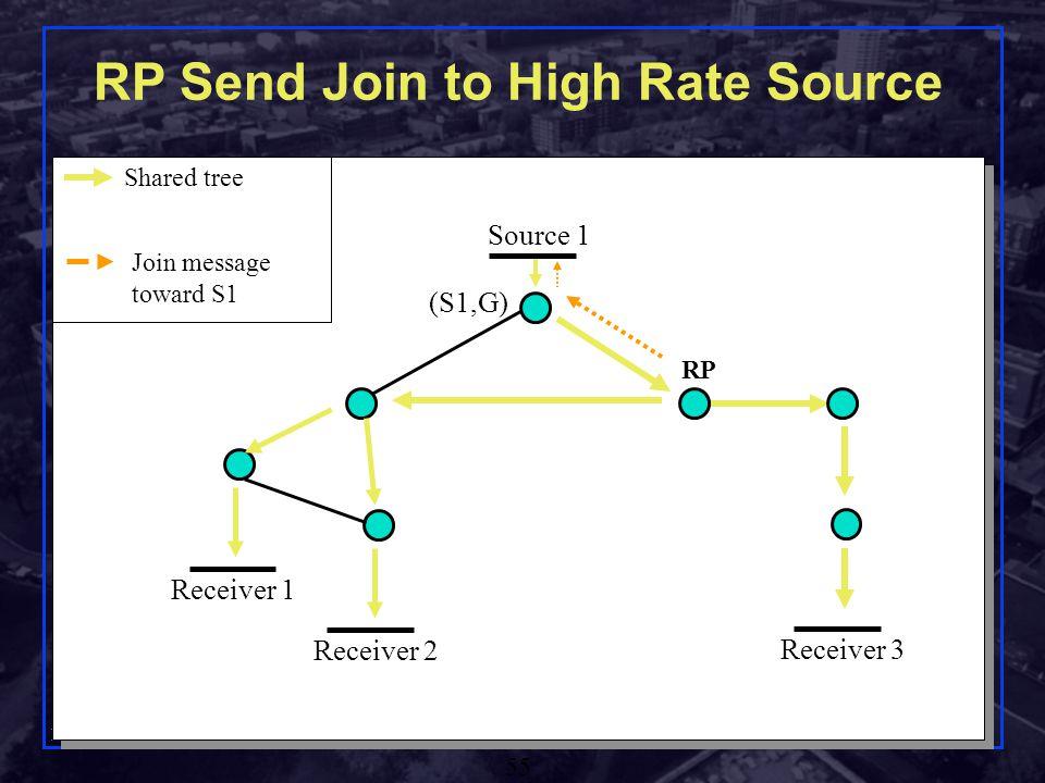 Shivkumar Kalyanaraman Rensselaer Polytechnic Institute 55 Source 1 Receiver 1 Receiver 2 RP Send Join to High Rate Source Receiver 3 (S1,G) RP Join message toward S1 Shared tree