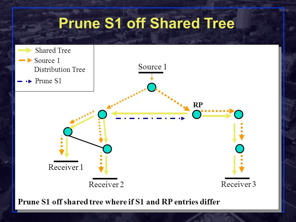 Shivkumar Kalyanaraman Rensselaer Polytechnic Institute 58 Prune S1 off Shared Tree Prune S1 off shared tree where if S1 and RP entries differ Source 1 Receiver 1 Receiver 2 Receiver 3 Source 1 Distribution Tree Shared Tree RP Prune S1