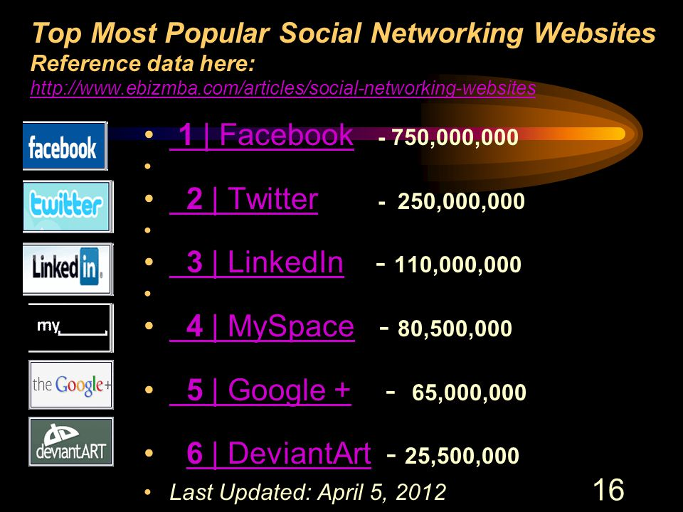 16 Top Most Popular Social Networking Websites Reference data here: http://www.ebizmba.com/articles/social-networking-websites http://www.ebizmba.com/