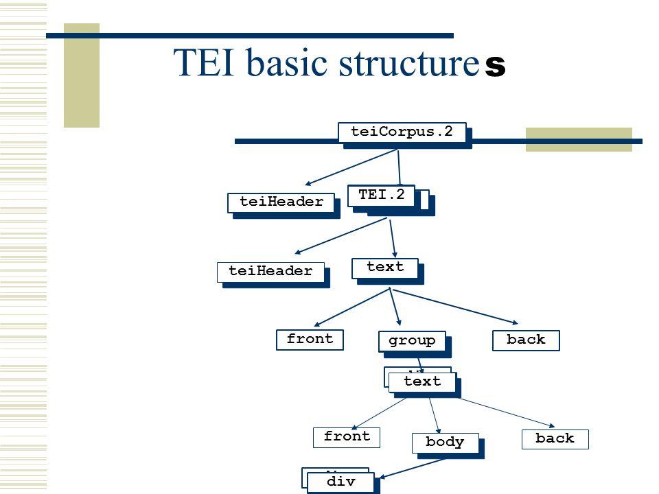 TEI basic structure teiHeader tei.2 teiCorpus.2 tei.2 teiHeader TEI.2 back front text body div group div back front text body s