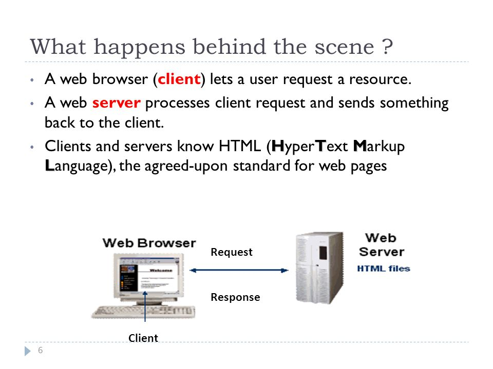 What happens behind the scene . A web browser (client) lets a user request a resource.