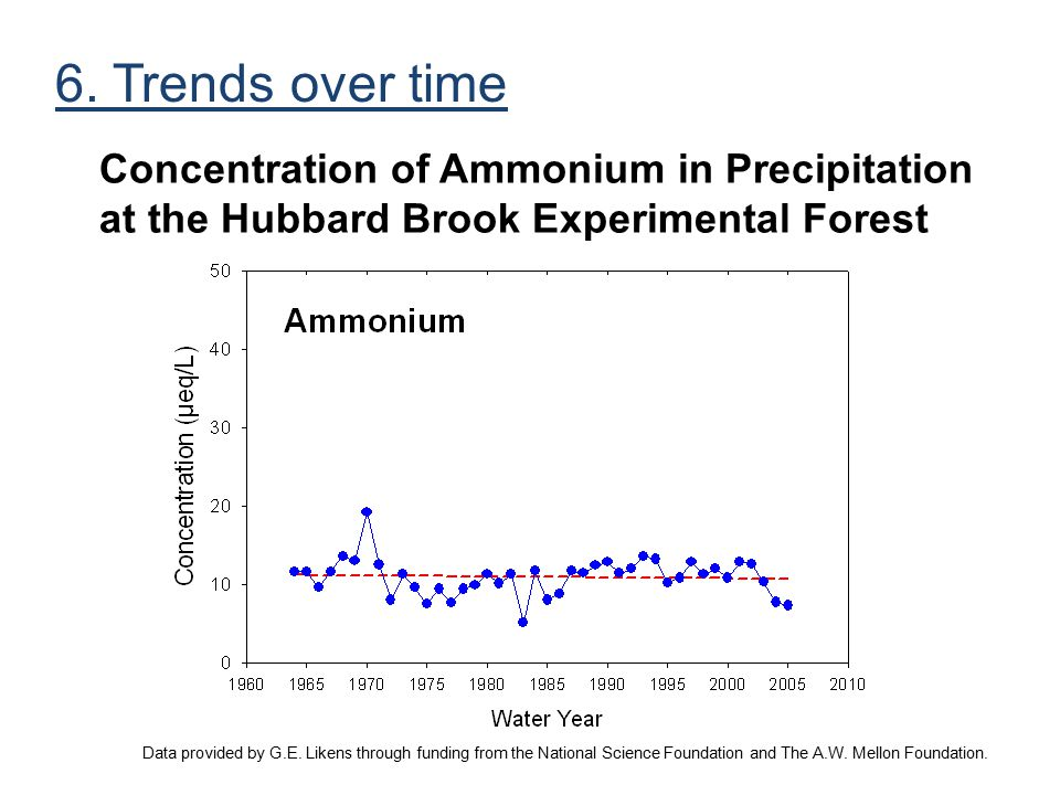 Concentration of Ammonium in Precipitation at the Hubbard Brook Experimental Forest Data provided by G.E. Likens through funding from the National Sci