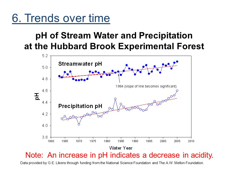pH of Stream Water and Precipitation at the Hubbard Brook Experimental Forest Note: An increase in pH indicates a decrease in acidity. Data provided b