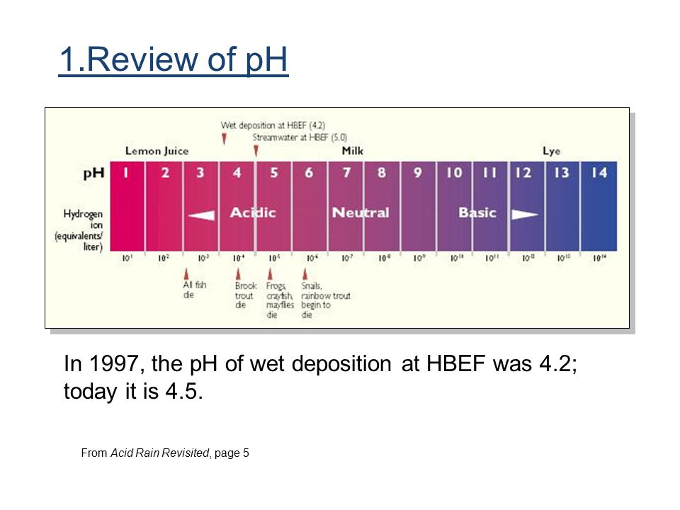From Acid Rain Revisited, page 5 In 1997, the pH of wet deposition at HBEF was 4.2; today it is 4.5. 1.Review of pH