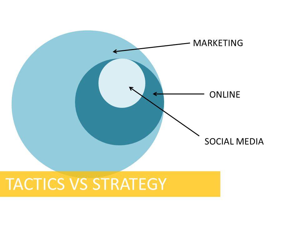 MARKETING ONLINE SOCIAL MEDIA TACTICS VS STRATEGY