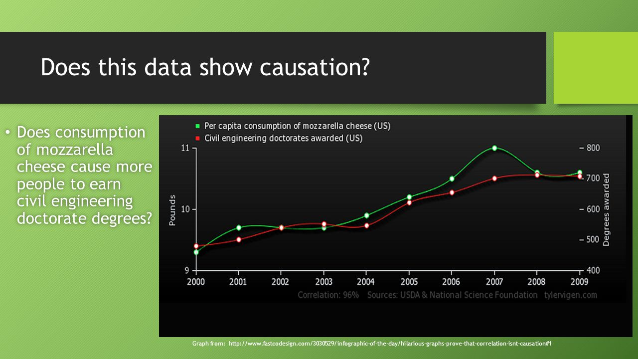 Does this data show causation.