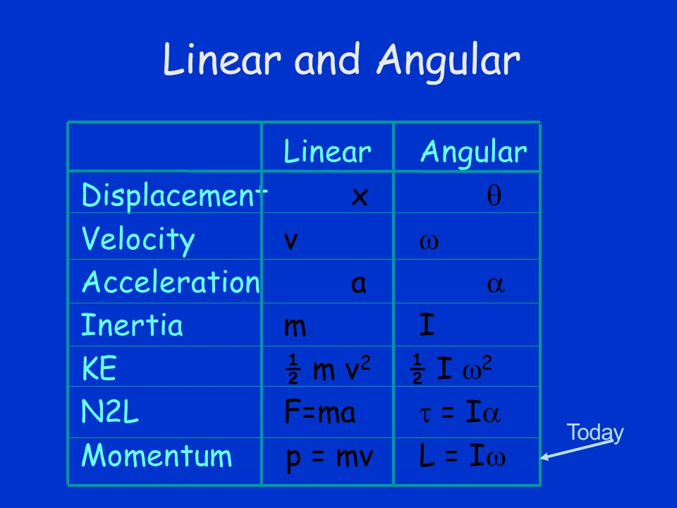 Linear and Angular LinearAngular Displacement x  Velocity v  Acceleration a  Inertia mI KE ½ m v 2 ½ I  2 N2L F=ma  = I  Momentum p = mv L = I  Today