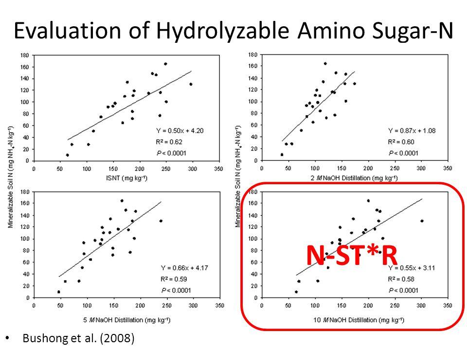 Evaluation of Hydrolyzable Amino Sugar-N Bushong et al. (2008) N-ST*R