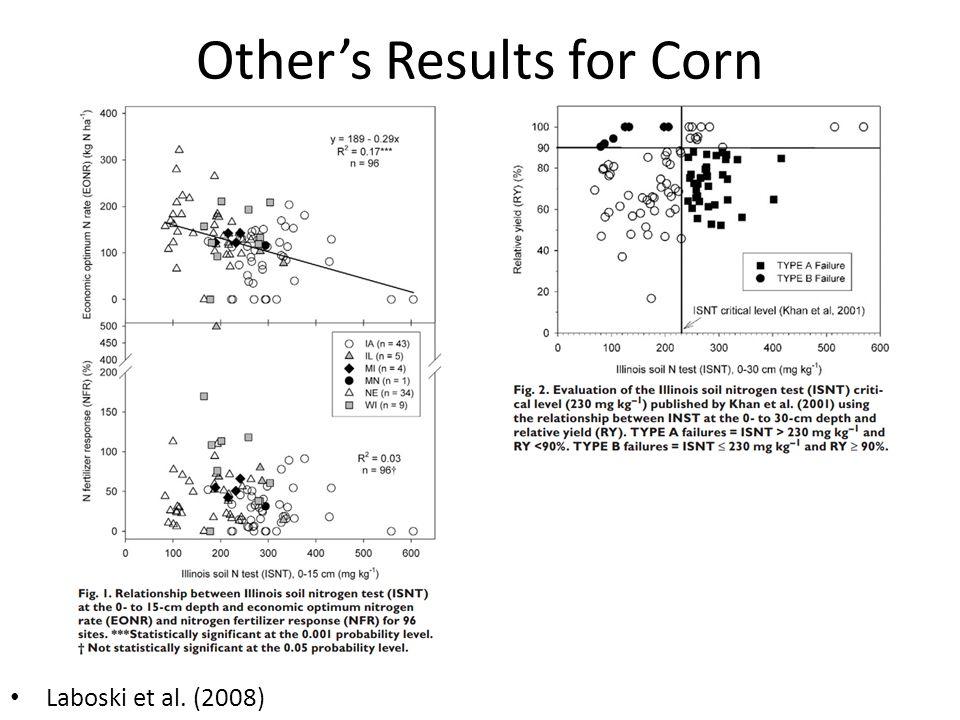 Other's Results for Corn Laboski et al. (2008)