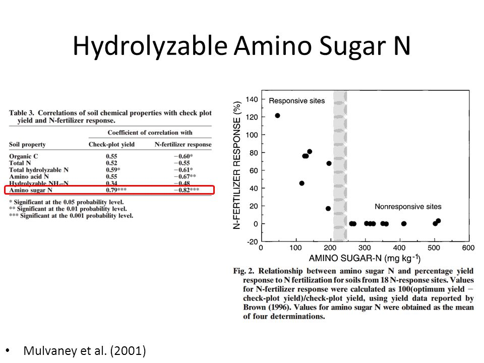 Hydrolyzable Amino Sugar N Mulvaney et al. (2001)