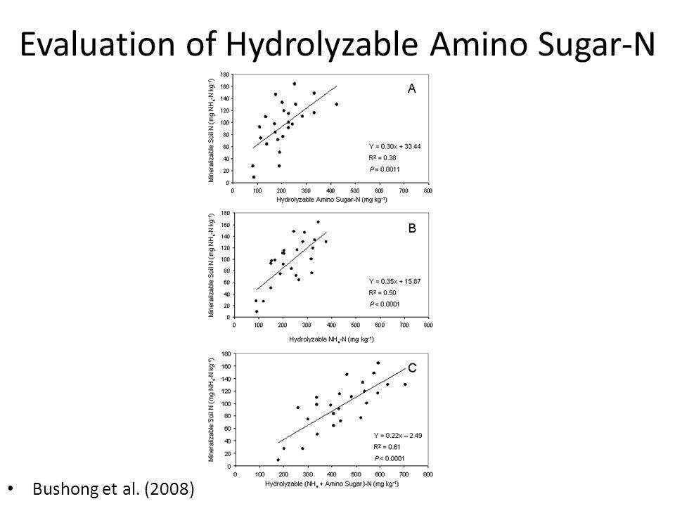 Evaluation of Hydrolyzable Amino Sugar-N Bushong et al. (2008)