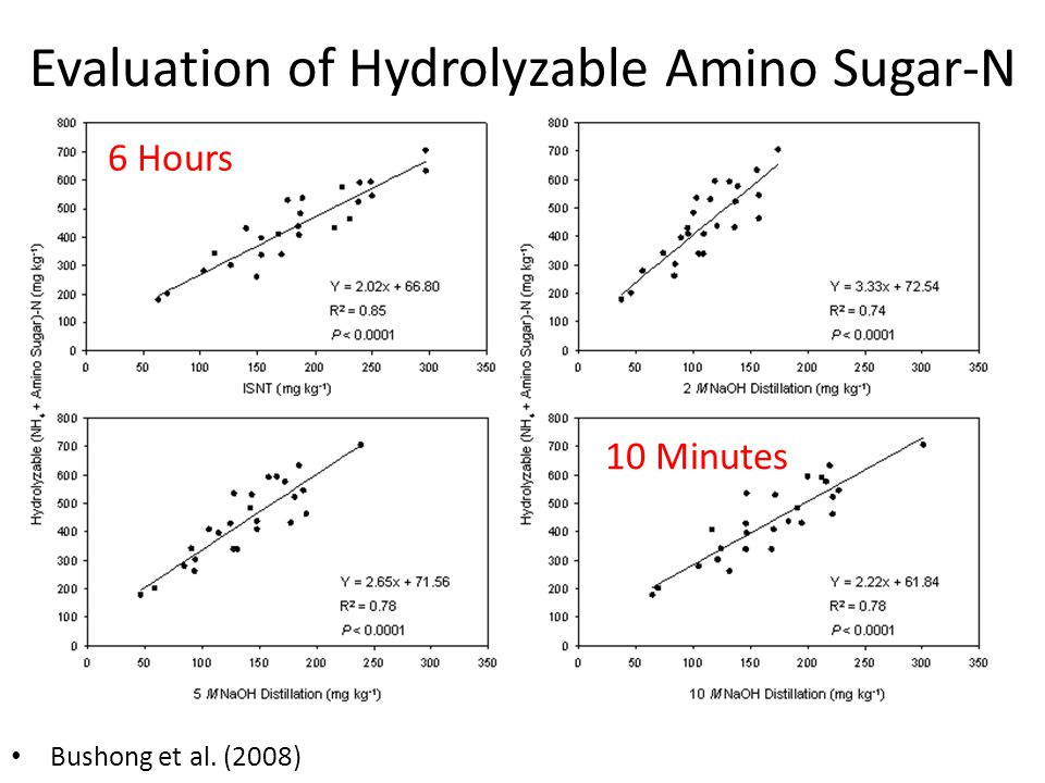 Evaluation of Hydrolyzable Amino Sugar-N Bushong et al. (2008) 6 Hours 10 Minutes