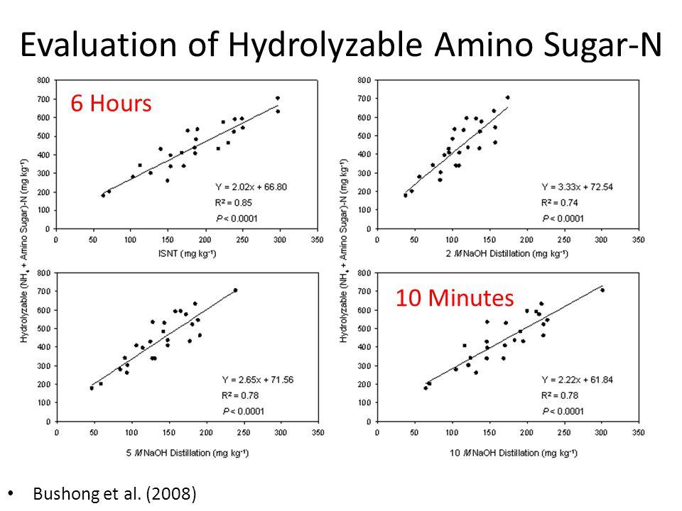 Evaluation of Hydrolyzable Amino Sugar-N Bushong et al. (2008) 6 Hours 10 Minutes