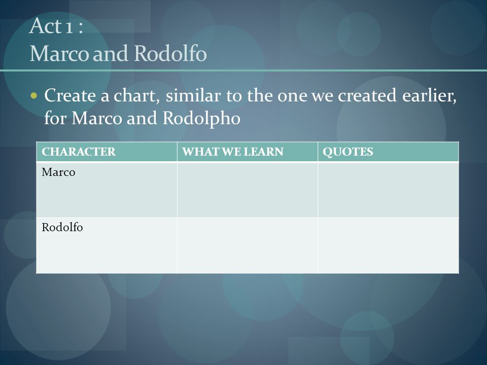 Act 1 : Marco and Rodolfo Create a chart, similar to the one we created earlier, for Marco and Rodolpho CHARACTERWHAT WE LEARNQUOTES Marco Rodolfo