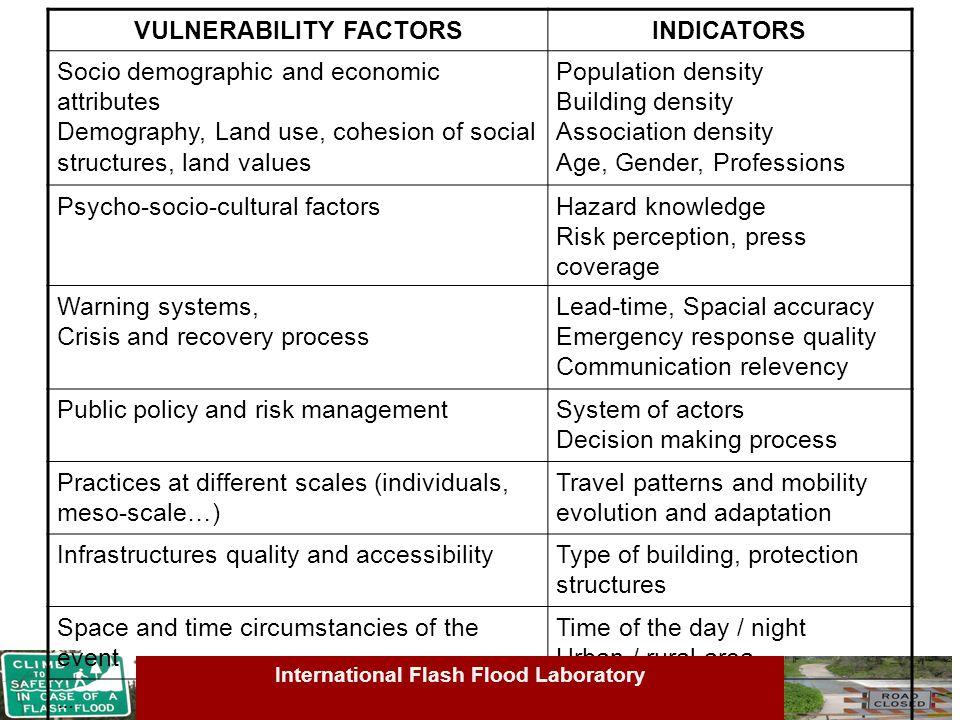 VULNERABILITY FACTORSINDICATORS Socio demographic and economic attributes Demography, Land use, cohesion of social structures, land values Population