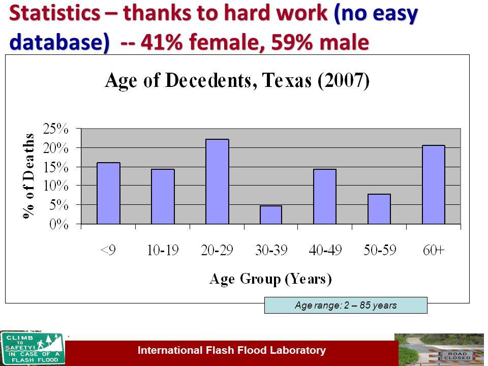 International Flash Flood Laboratory Statistics – thanks to hard work (no easy database) -- 41% female, 59% male Age range: 2 – 85 years