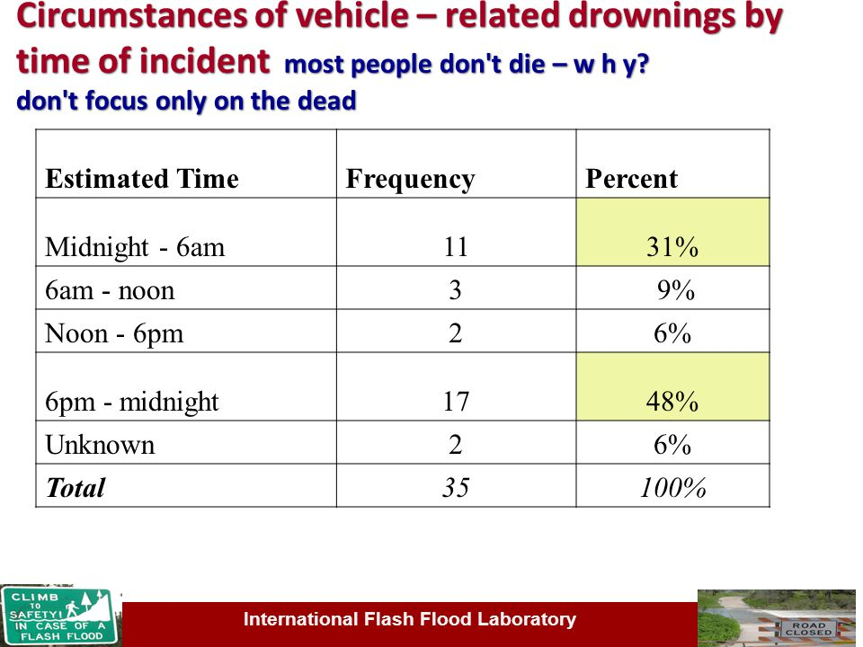 International Flash Flood Laboratory Circumstances of vehicle – related drownings by time of incident most people don t die – w h y.