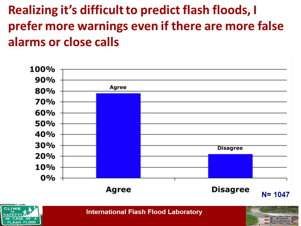 Realizing it's difficult to predict flash floods, I prefer more warnings even if there are more false alarms or close calls N= 1047