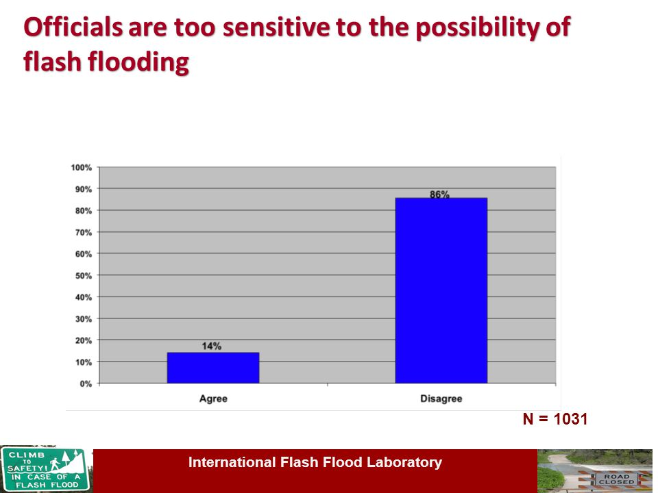 Officials are too sensitive to the possibility of flash flooding N = 1031 International Flash Flood Laboratory