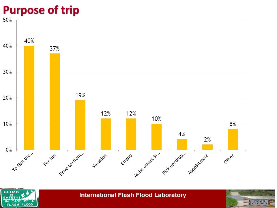 Purpose of trip Texas State University International Flash Flood LaboratoryInternational Flash Flood Laboratory