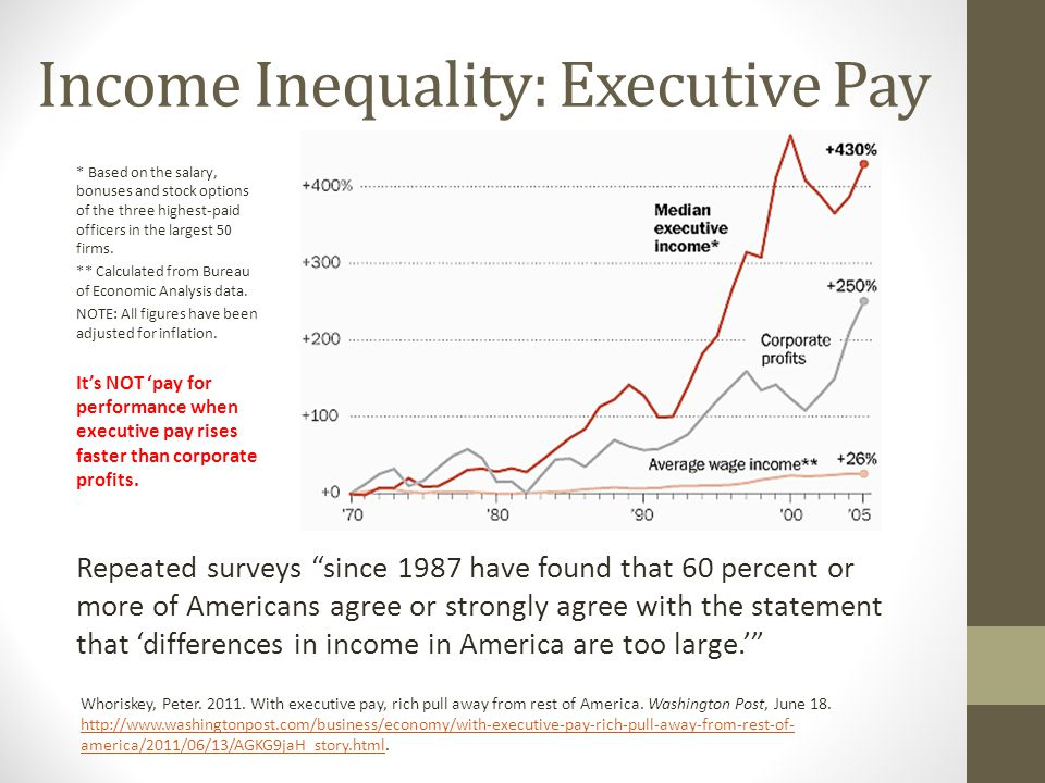 Income Inequality: Executive Pay Repeated surveys since 1987 have found that 60 percent or more of Americans agree or strongly agree with the statement that 'differences in income in America are too large.' Whoriskey, Peter.