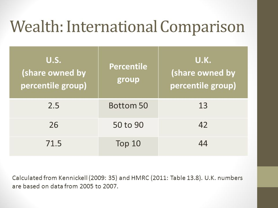 Wealth: International Comparison U.S. (share owned by percentile group) Percentile group U.K.