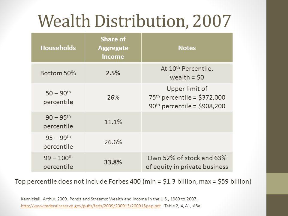 Wealth Distribution, 2007 Kennickell, Arthur. 2009.