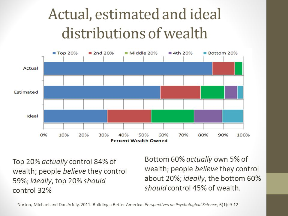 Actual, estimated and ideal distributions of wealth Norton, Michael and Dan Ariely.