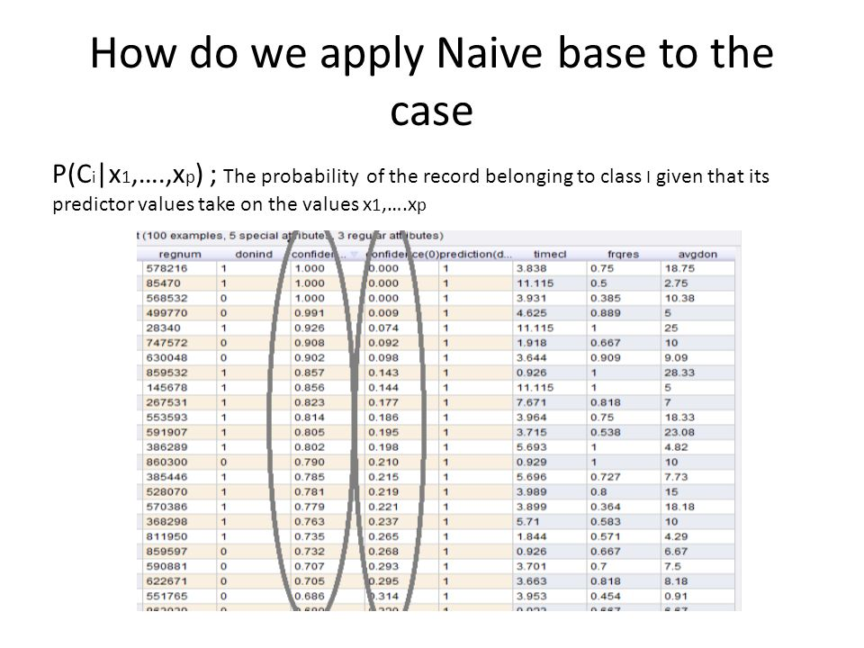 How do we apply Naive base to the case P(C i |x 1,….,x p ) ; The probability of the record belonging to class I given that its predictor values take o