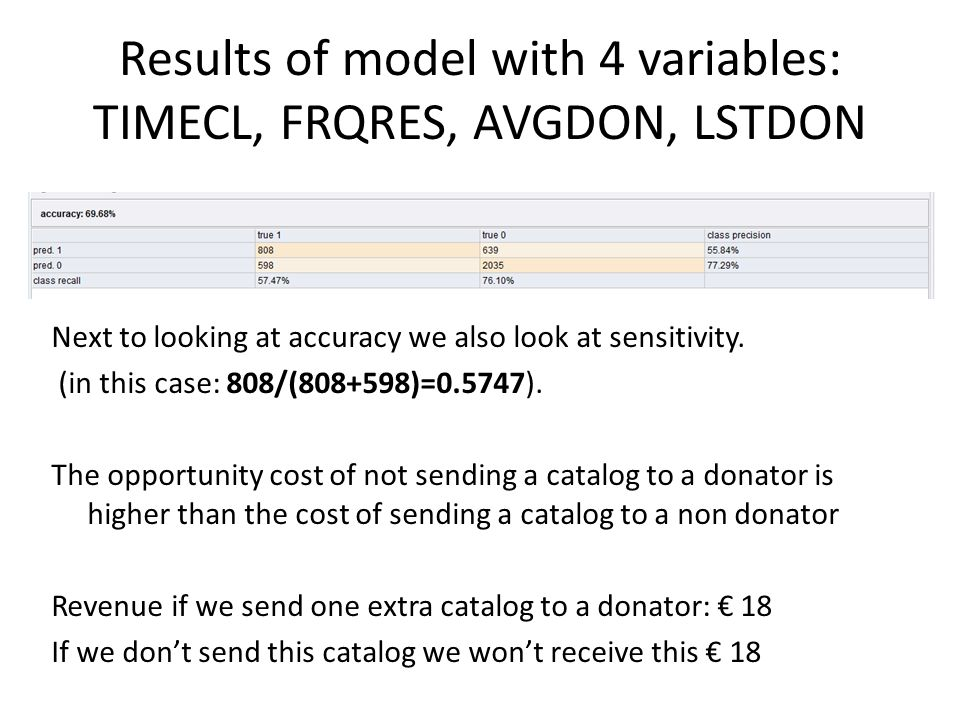 Results of model with 4 variables: TIMECL, FRQRES, AVGDON, LSTDON Next to looking at accuracy we also look at sensitivity. (in this case: 808/(808+598
