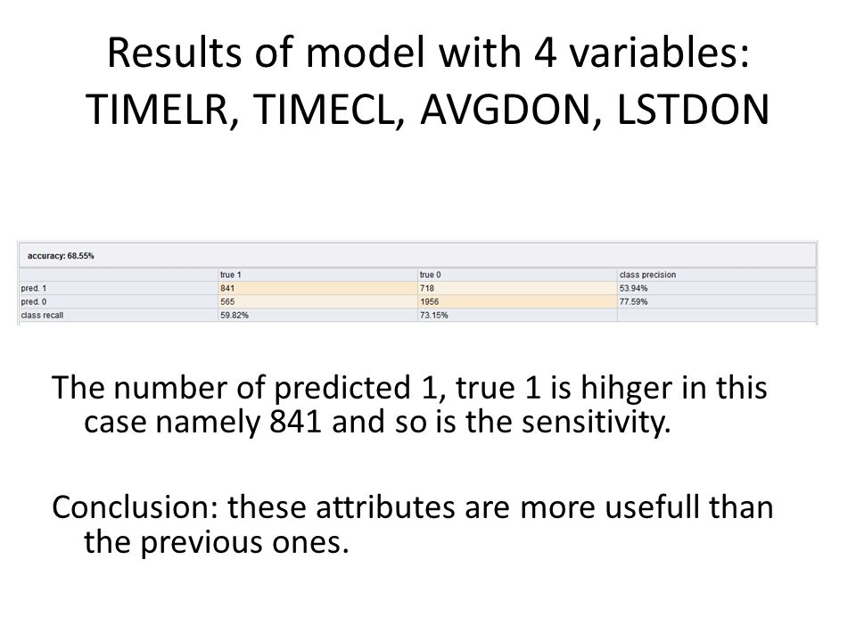 Results of model with 4 variables: TIMELR, TIMECL, AVGDON, LSTDON The number of predicted 1, true 1 is hihger in this case namely 841 and so is the se