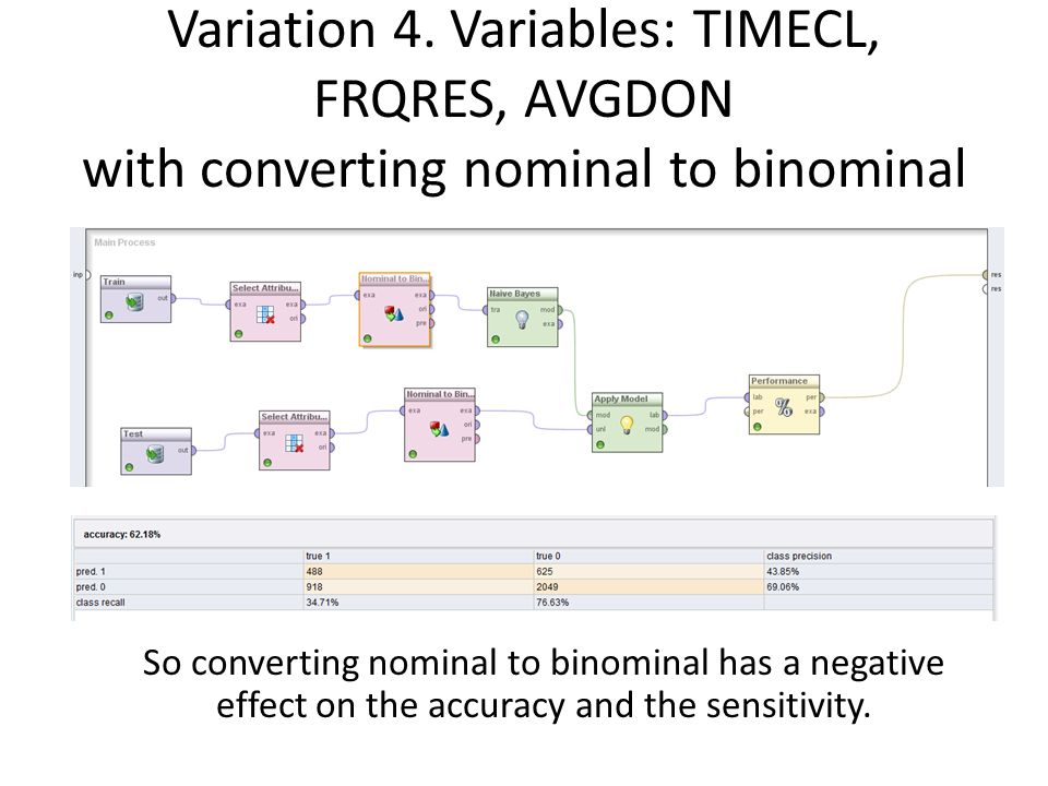 Variation 4. Variables: TIMECL, FRQRES, AVGDON with converting nominal to binominal So converting nominal to binominal has a negative effect on the ac