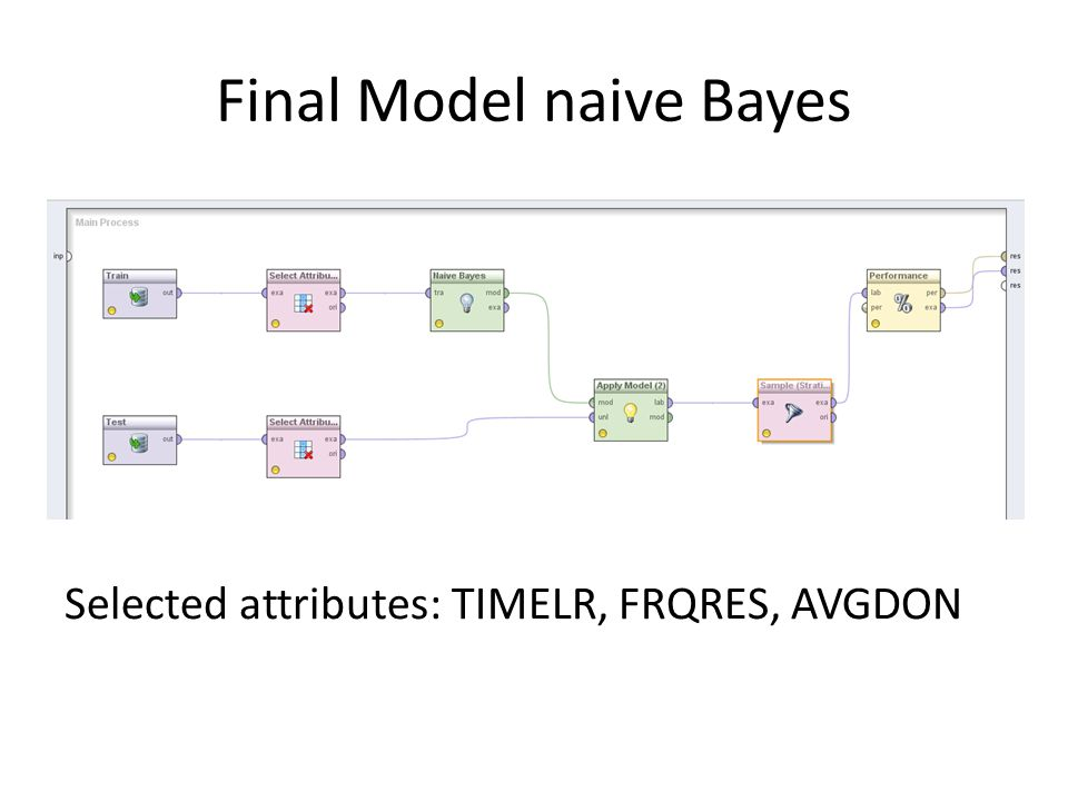 Final Model naive Bayes Selected attributes: TIMELR, FRQRES, AVGDON