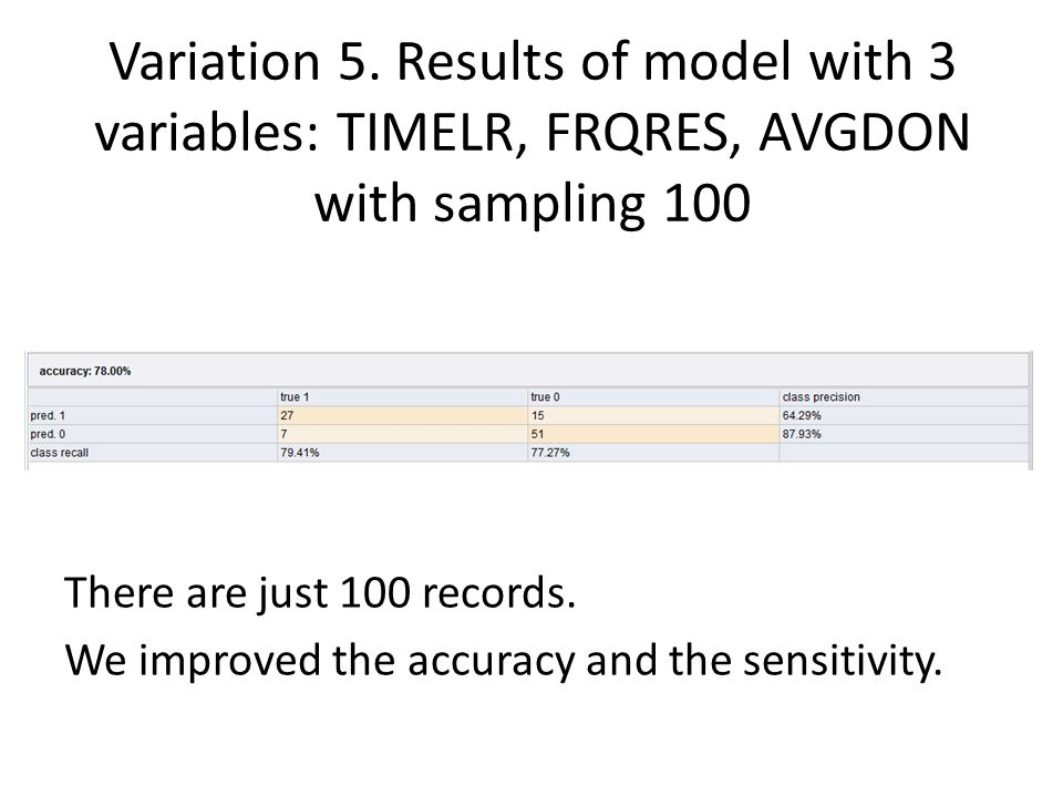 Variation 5. Results of model with 3 variables: TIMELR, FRQRES, AVGDON with sampling 100 There are just 100 records. We improved the accuracy and the