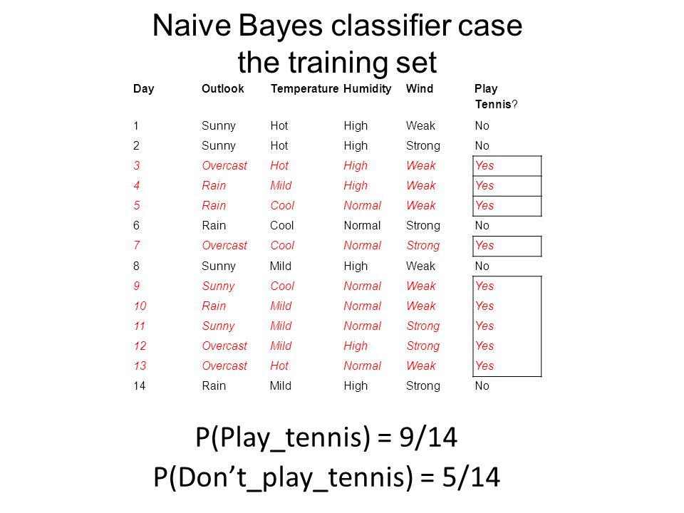 Naive Bayes classifier case the training set DayOutlookTemperatureHumidityWind Play Tennis? 1SunnyHotHighWeakNo 2SunnyHotHighStrongNo 3OvercastHotHigh