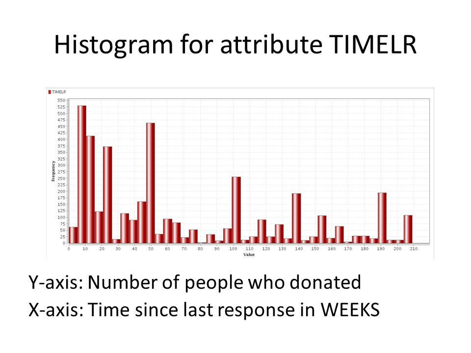 Histogram for attribute TIMELR Y-axis: Number of people who donated X-axis: Time since last response in WEEKS