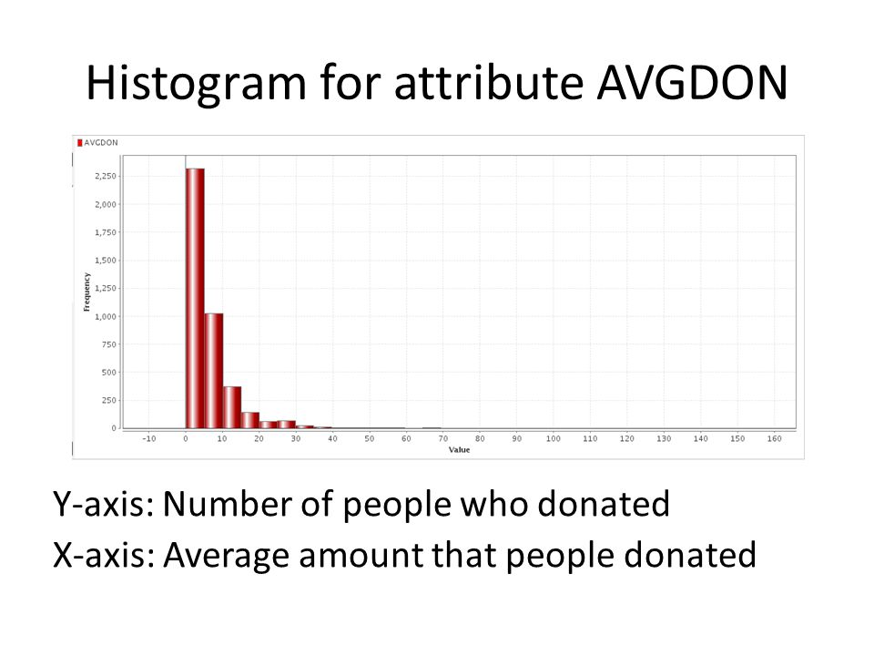 Histogram for attribute AVGDON Y-axis: Number of people who donated X-axis: Average amount that people donated