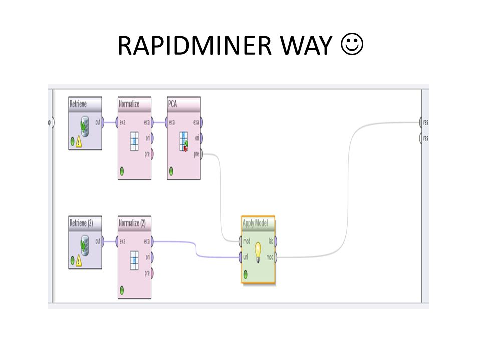 RAPIDMINER WAY
