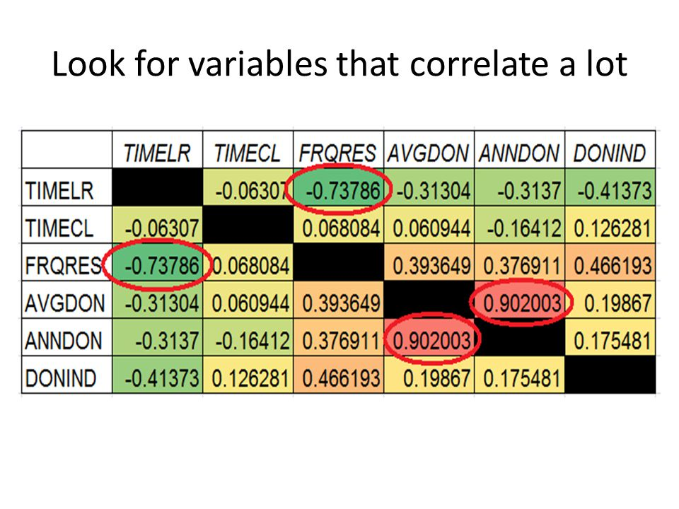 Look for variables that correlate a lot