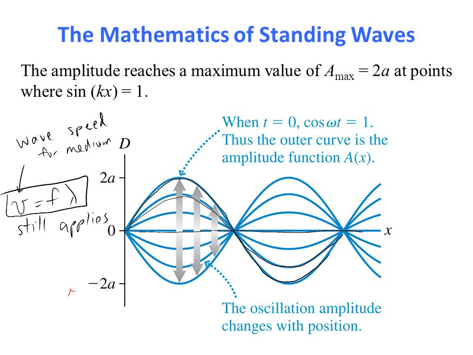 The Mathematics of Standing Waves The amplitude reaches a maximum value of A max = 2a at points where sin (kx) = 1.