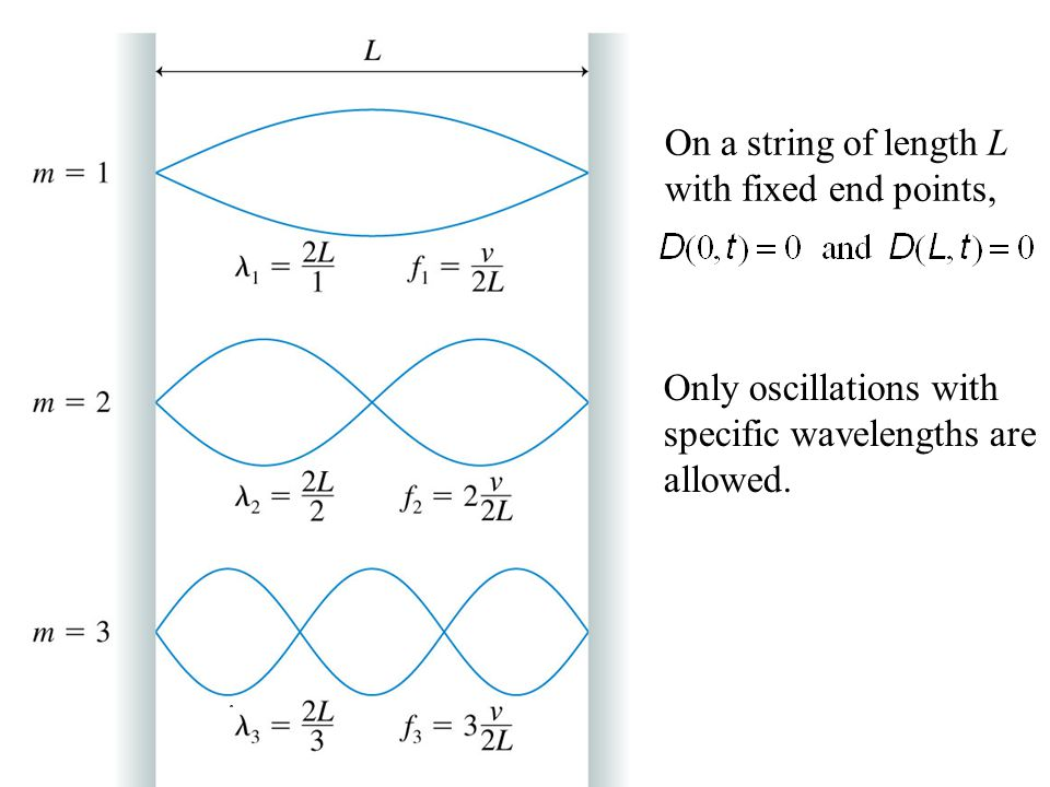 On a string of length L with fixed end points, Only oscillations with specific wavelengths are allowed.