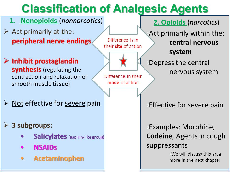 1.Nonopioids (nonnarcotics) peripheral nerve endings  Act primarily at the: peripheral nerve endings  Inhibit prostaglandin synthesis  Inhibit prostaglandin synthesis (regulating the contraction and relaxation of smooth muscle tissue)  Not effective for severe pain  3 subgroups: SalicylatesSalicylates (aspirin-like group) NSAIDsNSAIDs AcetaminophenAcetaminophen 2.
