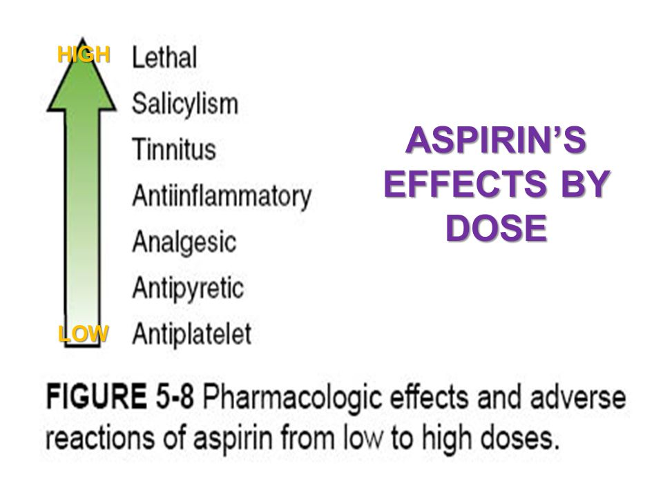 ASPIRIN'S EFFECTS BY DOSE LOW HIGH