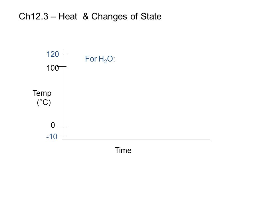 Ch12.3 – Heat & Changes of State Time Temp (°C) 120 100 0 -10 For H 2 O: