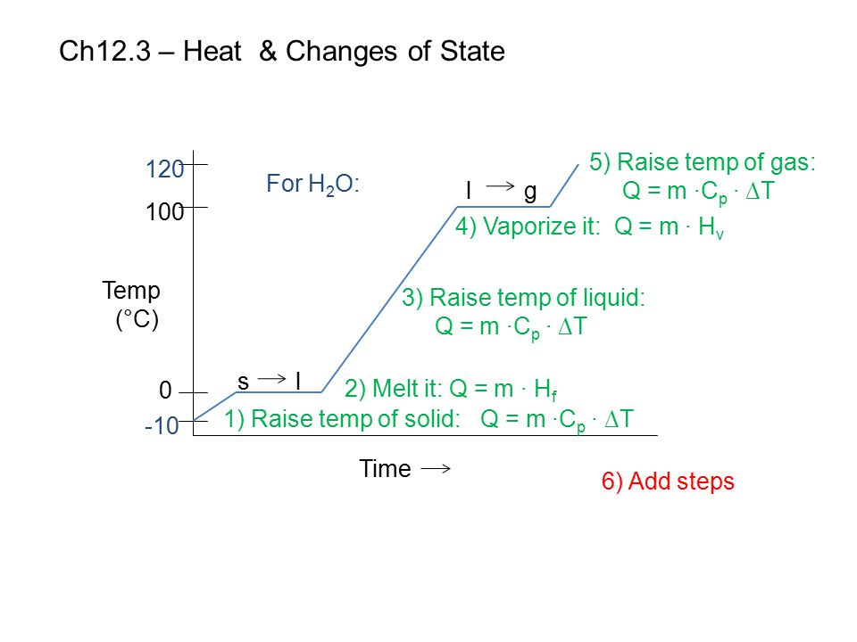 Ch12.3 – Heat & Changes of State Time Temp (°C) 120 100 0 -10 s l 1) Raise temp of solid: Q = m ∙C p ∙ ∆T l g 2) Melt it: Q = m ∙ H f 3) Raise temp of
