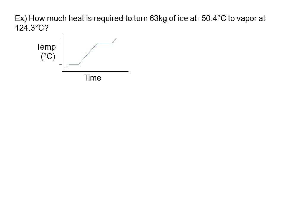 Ex) How much heat is required to turn 63kg of ice at -50.4°C to vapor at 124.3°C? Temp (°C) Time