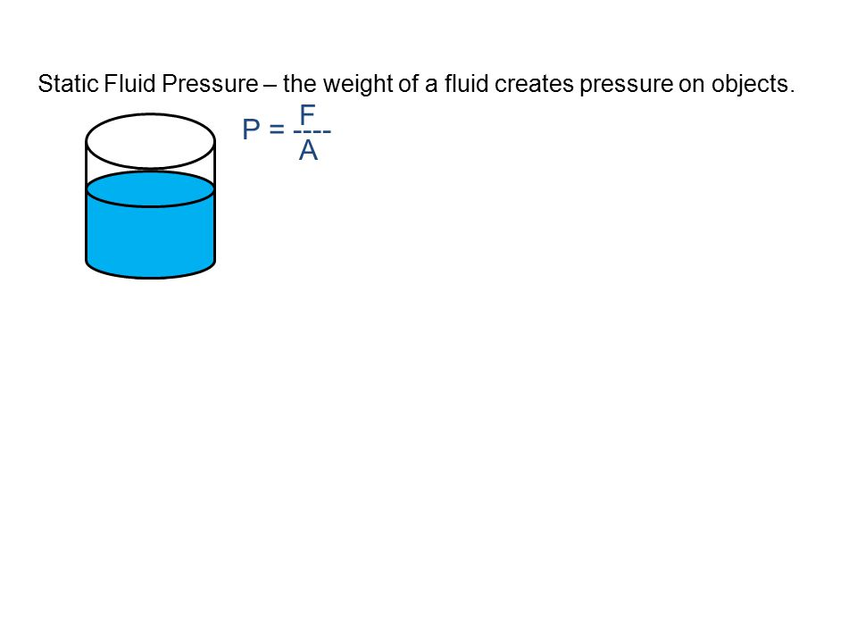 Static Fluid Pressure – the weight of a fluid creates pressure on objects. FAFA P = ----
