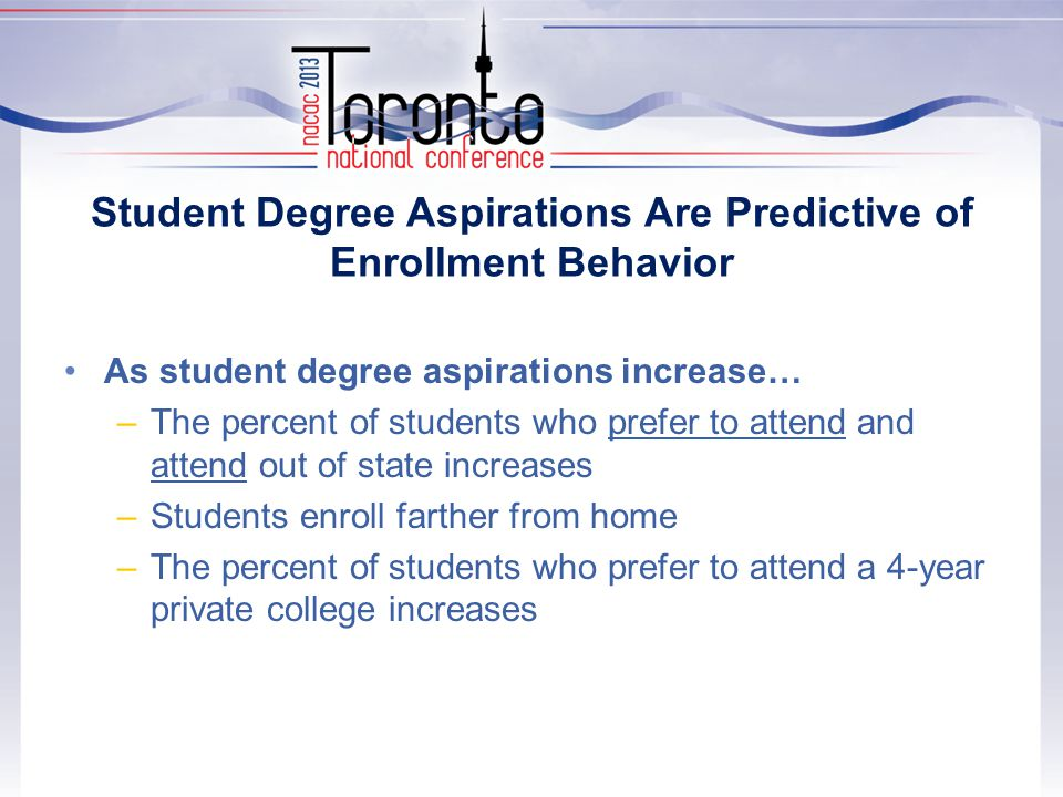 Student Degree Aspirations Are Predictive of Enrollment Behavior As student degree aspirations increase… –The percent of students who prefer to attend and attend out of state increases –Students enroll farther from home –The percent of students who prefer to attend a 4-year private college increases