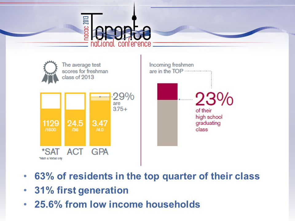 63% of residents in the top quarter of their class 31% first generation 25.6% from low income households